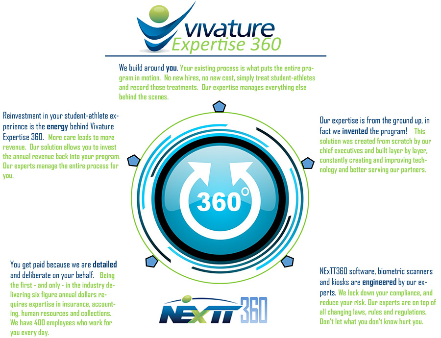 vivature-360